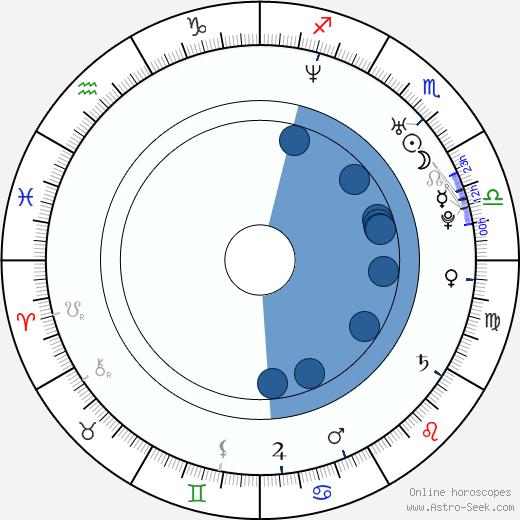 Jessica Barker wikipedia, horoscope, astrology, instagram