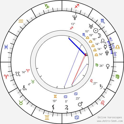 Jessica Barker birth chart, biography, wikipedia 2020, 2021