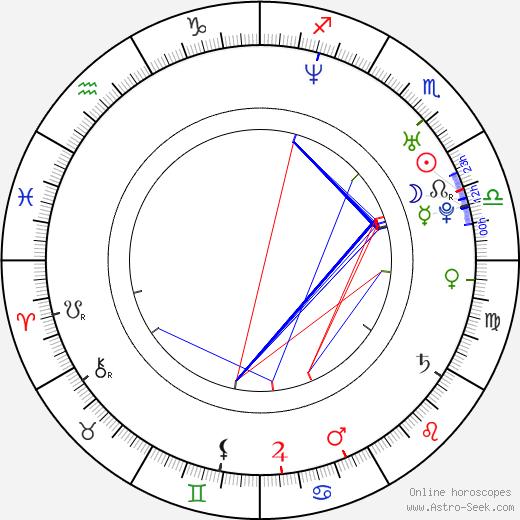 Jessica Barker birth chart, Jessica Barker astro natal horoscope, astrology