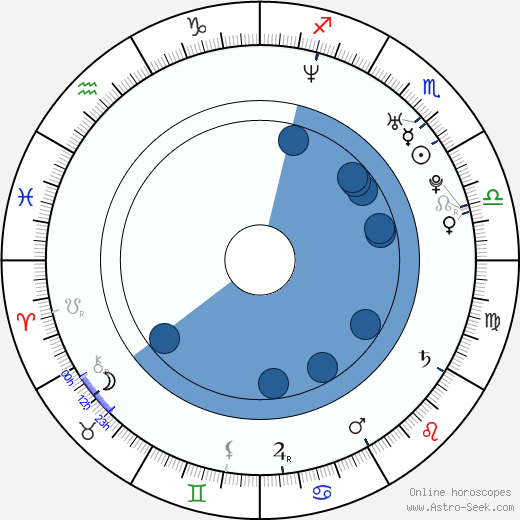 Jiří Jarošík horoscope, astrology, sign, zodiac, date of birth, instagram