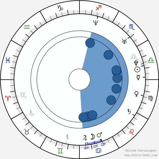 Jiří Kučerovský wikipedia, horoscope, astrology, instagram