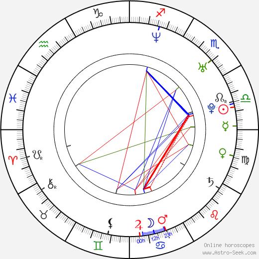 Jiří Kučerovský astro natal birth chart, Jiří Kučerovský horoscope, astrology