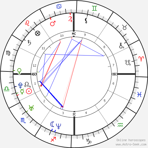 John Mayer Birth Chart Horoscope, Date of Birth, Astro