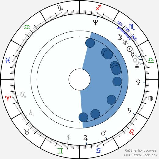 Joseph Kaiser wikipedia, horoscope, astrology, instagram
