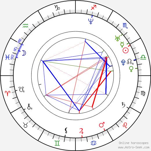 Juan Pablo Medina birth chart, Juan Pablo Medina astro natal horoscope, astrology