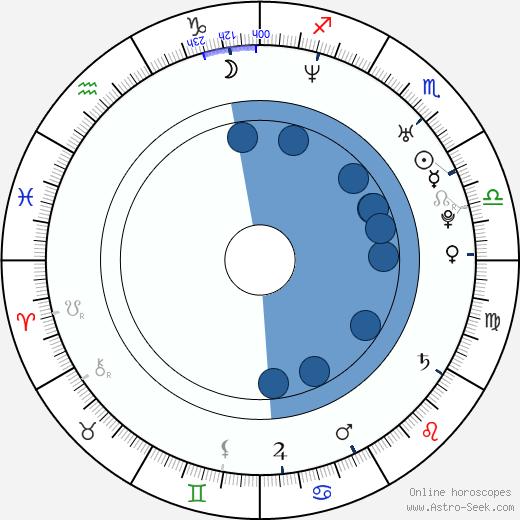 Jyothika wikipedia, horoscope, astrology, instagram