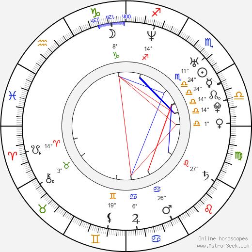 Jyothika birth chart, biography, wikipedia 2020, 2021