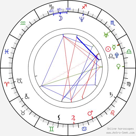 Jyothika birth chart, Jyothika astro natal horoscope, astrology