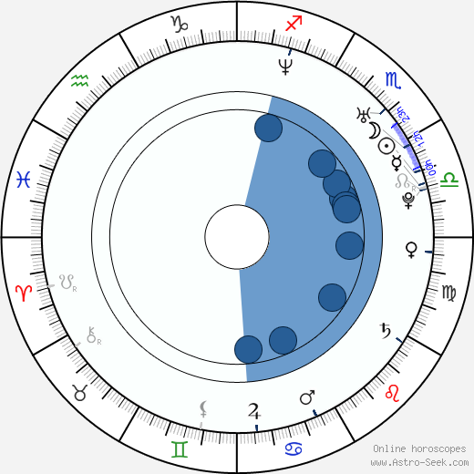 Kateřina Holánová wikipedia, horoscope, astrology, instagram