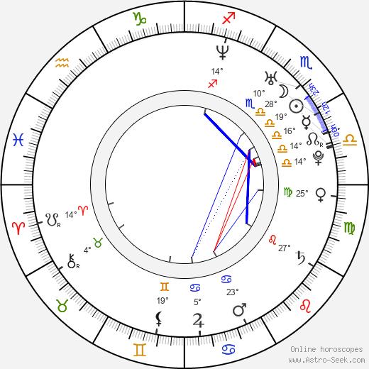 Kateřina Holánová birth chart, biography, wikipedia 2019, 2020