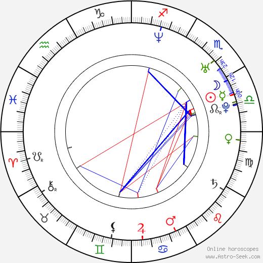 Kateřina Holánová astro natal birth chart, Kateřina Holánová horoscope, astrology