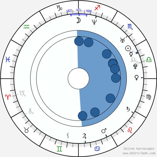 Katrina Kraven wikipedia, horoscope, astrology, instagram