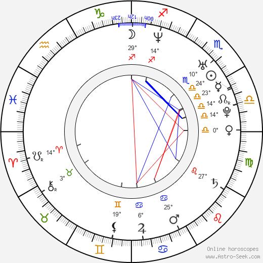 Katrina Kraven birth chart, biography, wikipedia 2020, 2021