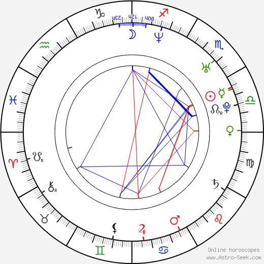Katrina Kraven birth chart, Katrina Kraven astro natal horoscope, astrology