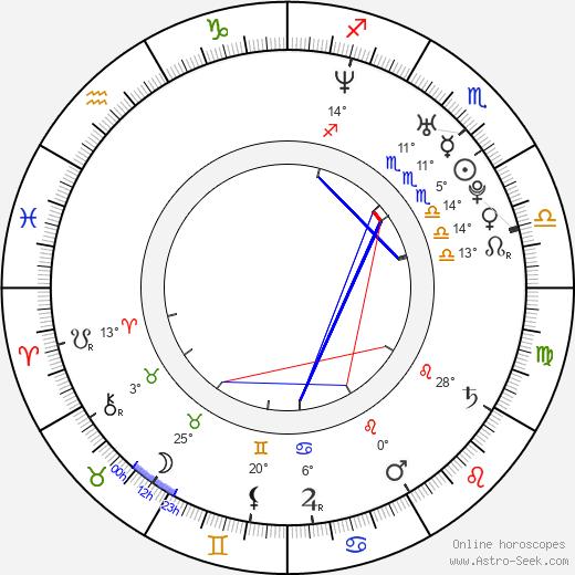 Lauren Woodland birth chart, biography, wikipedia 2020, 2021