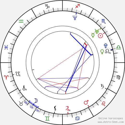 Lauren Woodland birth chart, Lauren Woodland astro natal horoscope, astrology