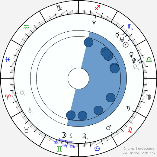 Laurence Covington horoscope, astrology, sign, zodiac, date of birth, instagram