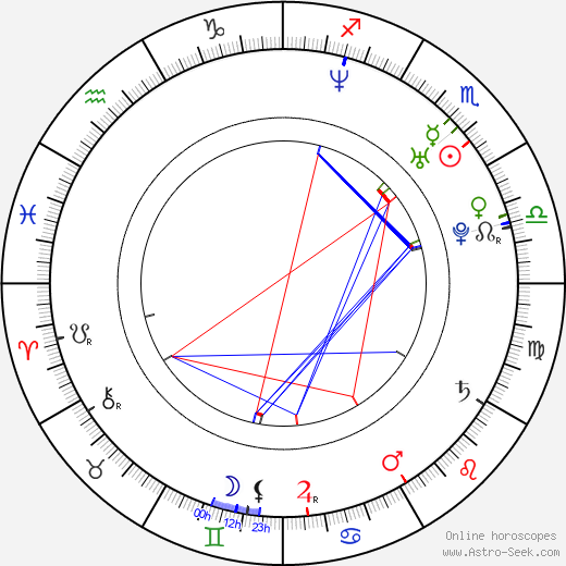 Laurence Covington birth chart, Laurence Covington astro natal horoscope, astrology