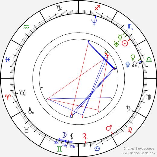 Laurence Covington astro natal birth chart, Laurence Covington horoscope, astrology