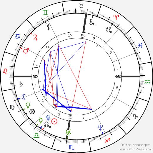 Manila Nazzaro tema natale, oroscopo, Manila Nazzaro oroscopi gratuiti, astrologia