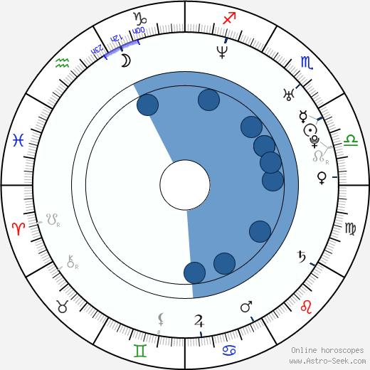 Mariusz Zaniewski wikipedia, horoscope, astrology, instagram