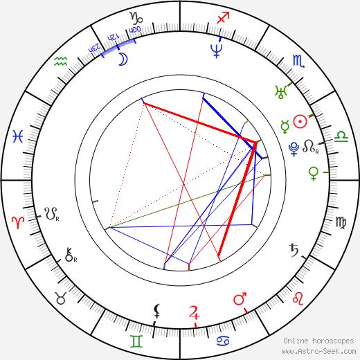 Mariusz Zaniewski birth chart, Mariusz Zaniewski astro natal horoscope, astrology