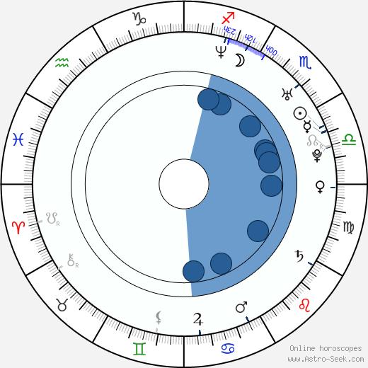 Matt Gillanders wikipedia, horoscope, astrology, instagram