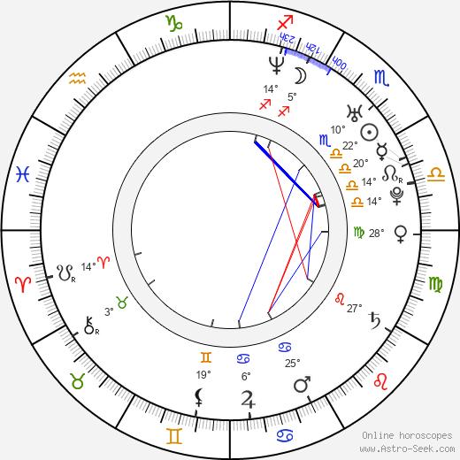 Matt Gillanders birth chart, biography, wikipedia 2019, 2020