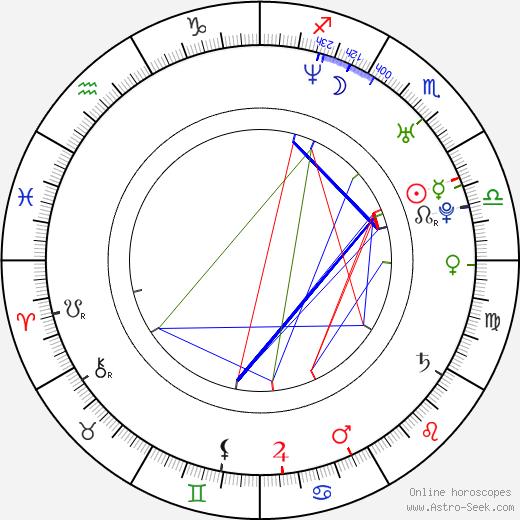 Matt Gillanders astro natal birth chart, Matt Gillanders horoscope, astrology
