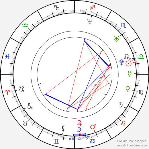 Matt Vancil astro natal birth chart, Matt Vancil horoscope, astrology