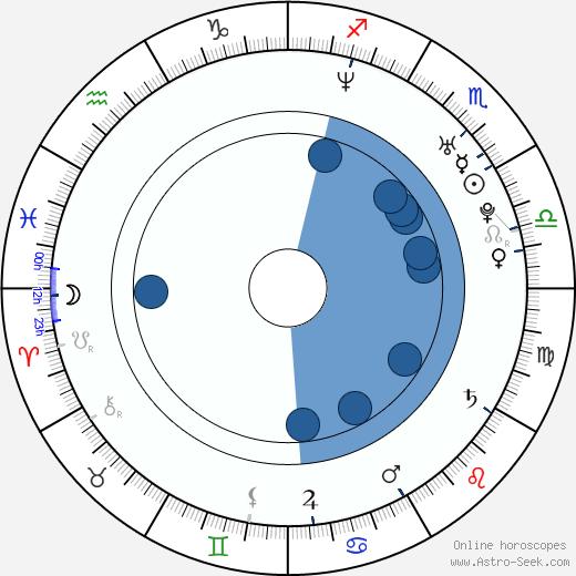 Petr Čagánek wikipedia, horoscope, astrology, instagram