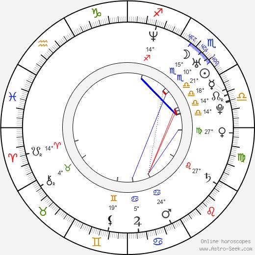 Prakriti Maduro birth chart, biography, wikipedia 2020, 2021