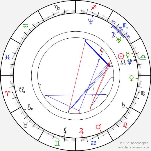 Prakriti Maduro birth chart, Prakriti Maduro astro natal horoscope, astrology