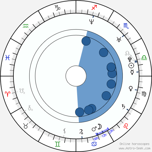 Quan Yuan wikipedia, horoscope, astrology, instagram
