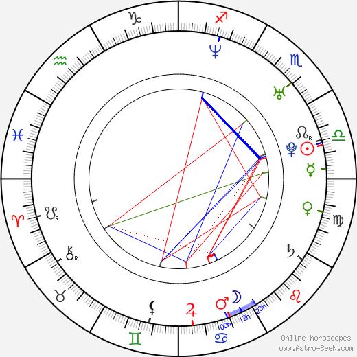 Quan Yuan birth chart, Quan Yuan astro natal horoscope, astrology