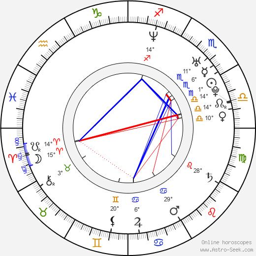 Rakan Rushaidat birth chart, biography, wikipedia 2020, 2021