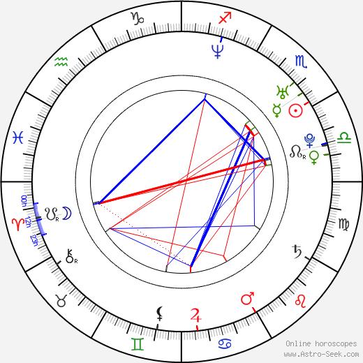 Rakan Rushaidat birth chart, Rakan Rushaidat astro natal horoscope, astrology