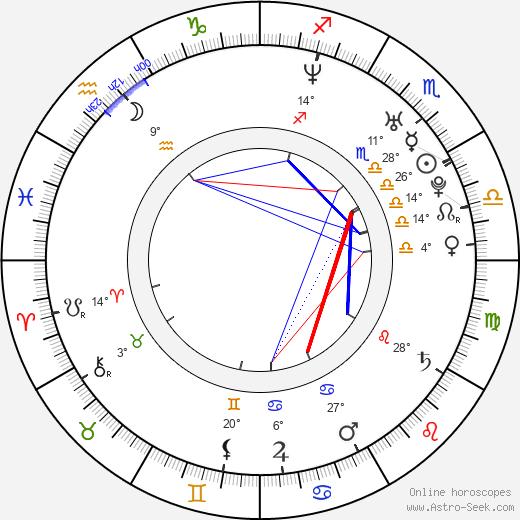 Sam Witwer birth chart, biography, wikipedia 2019, 2020