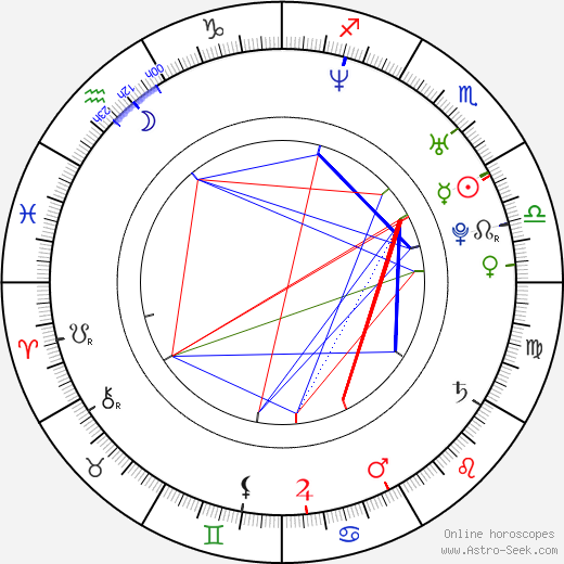 Sam Witwer astro natal birth chart, Sam Witwer horoscope, astrology