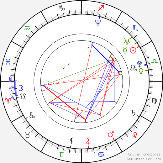 San Quinn birth chart, San Quinn astro natal horoscope, astrology