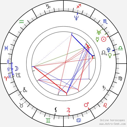 San Quinn день рождения гороскоп, San Quinn Натальная карта онлайн