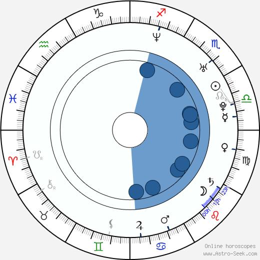 Travis Wester wikipedia, horoscope, astrology, instagram