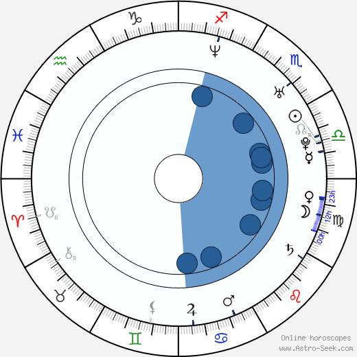 Ustata wikipedia, horoscope, astrology, instagram