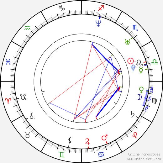 Ustata birth chart, Ustata astro natal horoscope, astrology