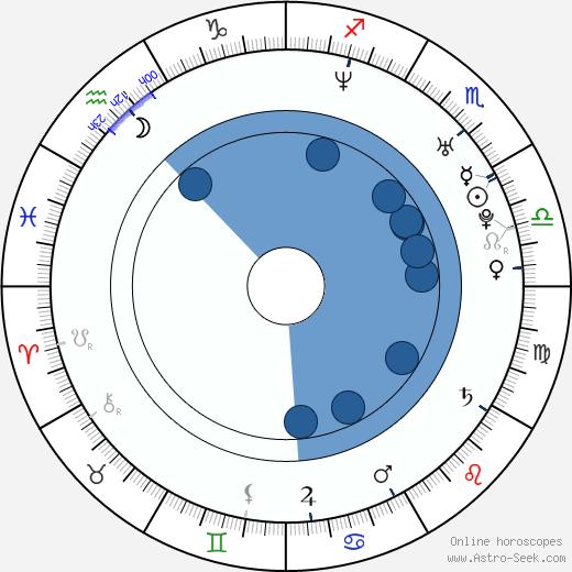 Wanda D'Isidoro wikipedia, horoscope, astrology, instagram