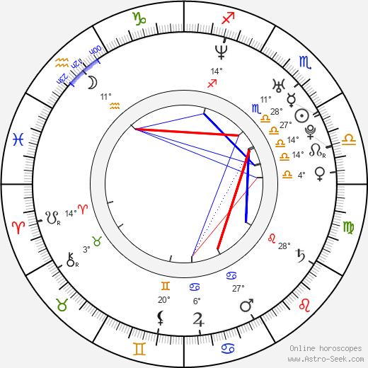 Wanda D'Isidoro birth chart, biography, wikipedia 2020, 2021