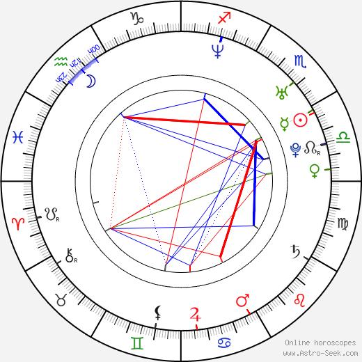 Wanda D'Isidoro birth chart, Wanda D'Isidoro astro natal horoscope, astrology