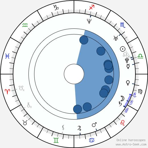 Yegor Beroyev wikipedia, horoscope, astrology, instagram