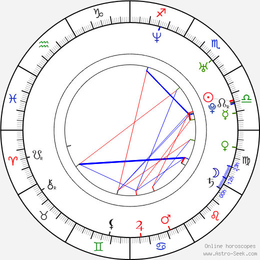 Yegor Beroyev birth chart, Yegor Beroyev astro natal horoscope, astrology