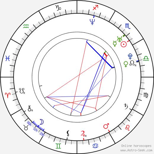 Zoie Palmer birth chart, Zoie Palmer astro natal horoscope, astrology